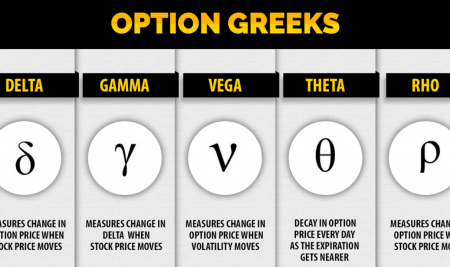 How To Apply Option Greeks In Trading